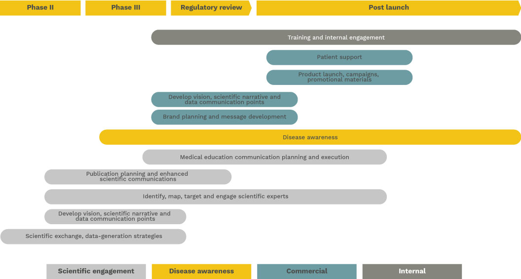 Roadmap outlining Bedrock Healthcare Communication's approach to what they do.